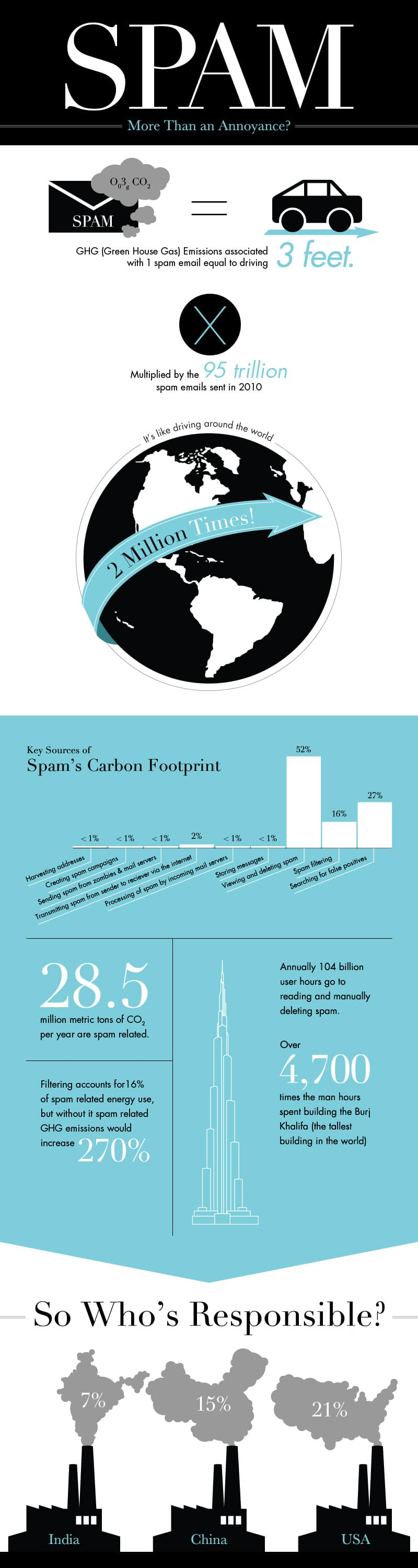 Email Spam Carboon Footprint Infographic