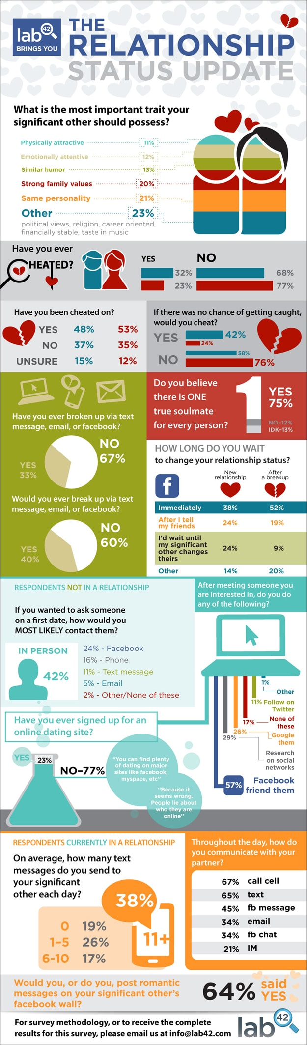 Online Dating: The Relationship Status Update [Infographic]