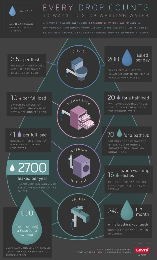 10 Ways To Stop Wasting Water [Infographic]