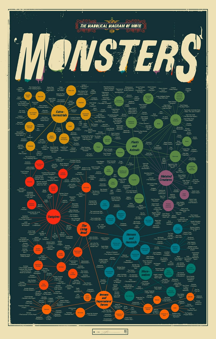 The Diabolical Diagram Of Monsters