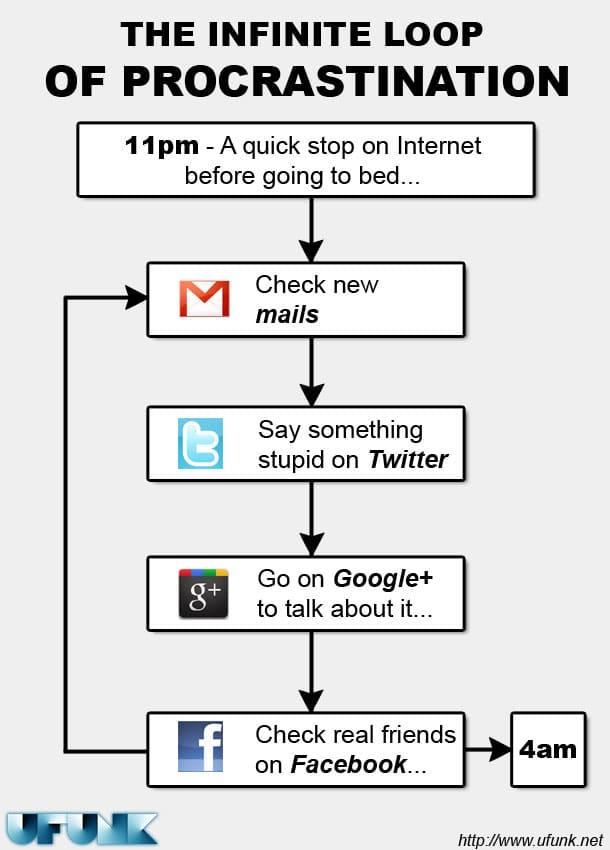 The Infinite Cycle Of Procrastination