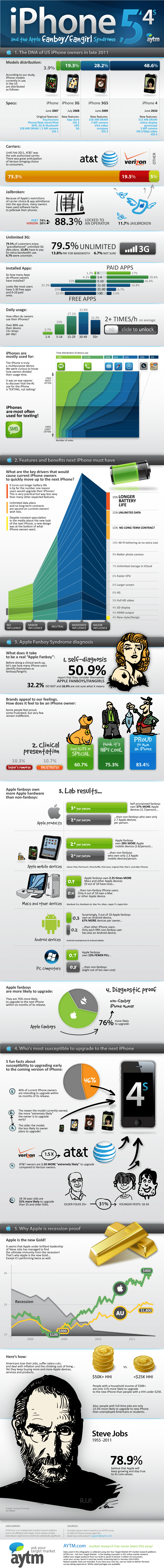 iPhone Fanboy Low Down Infographic