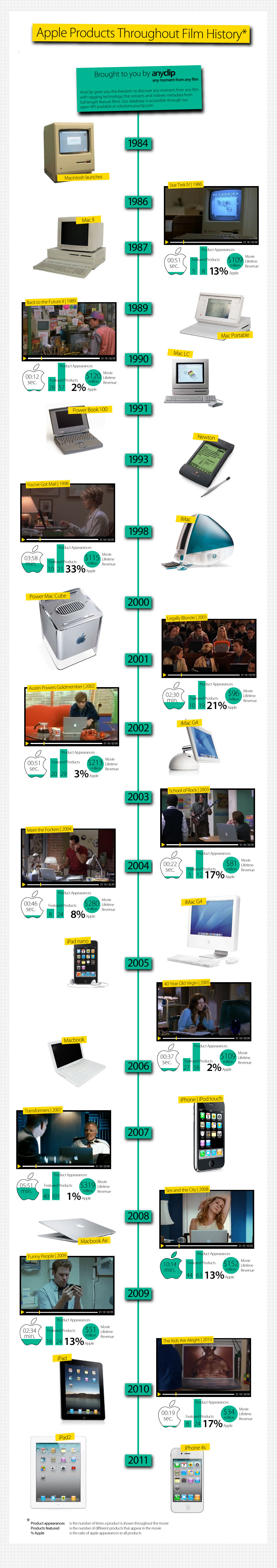 Apple In Movies: Time On Screen Historic Timeline [Infographic]