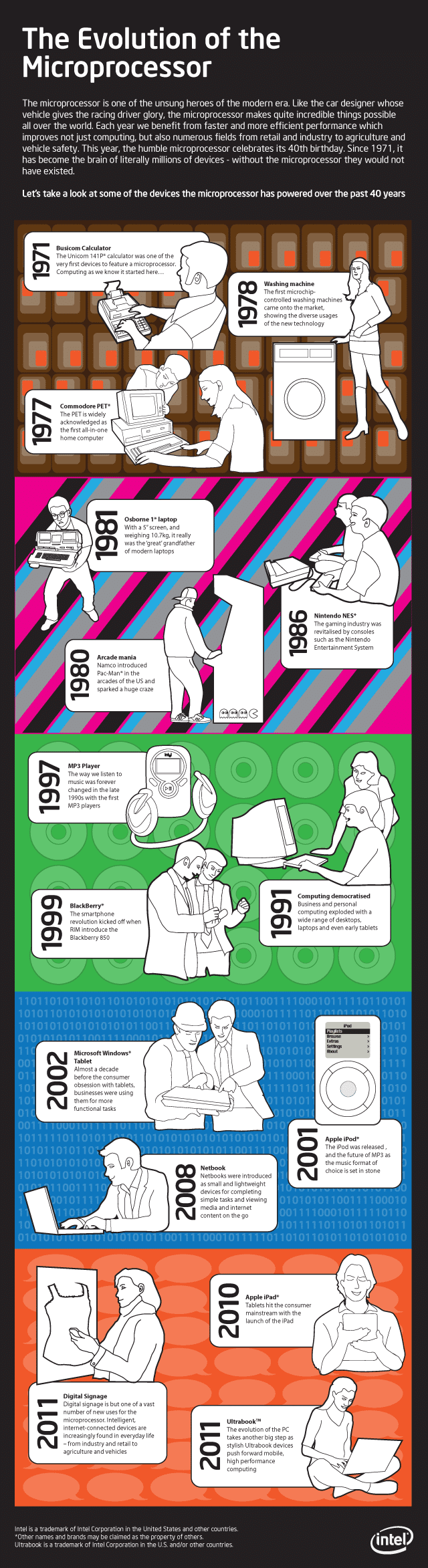 The Evolution Of The Microprocessor [Infographic]