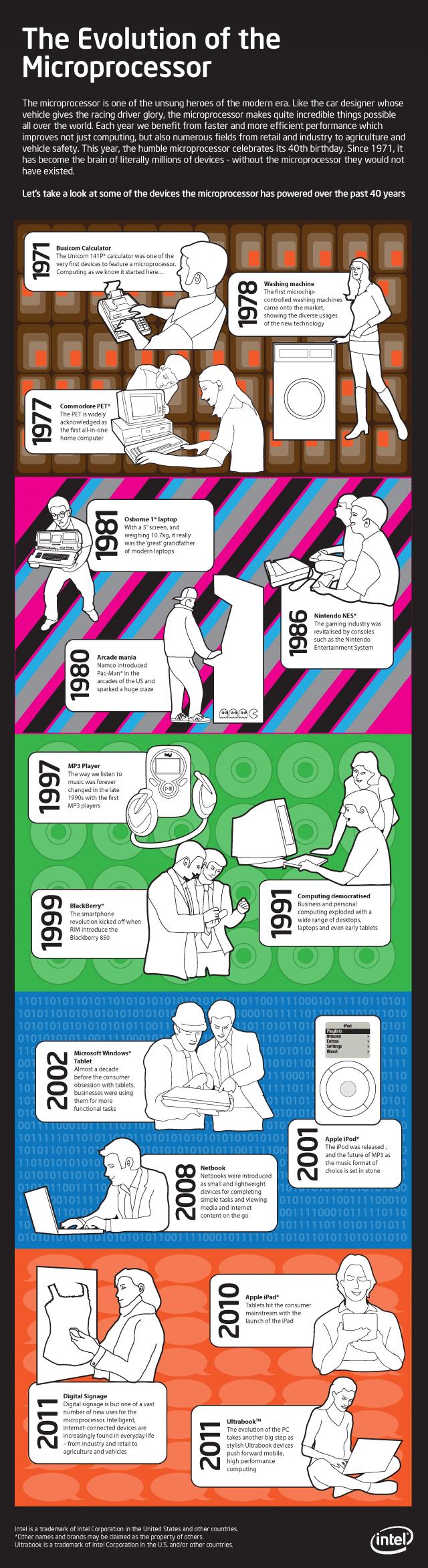 Evolution Of The Micro Processor