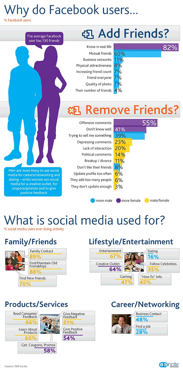 Why Facebook Users Add & Remove Friends [Infographic]