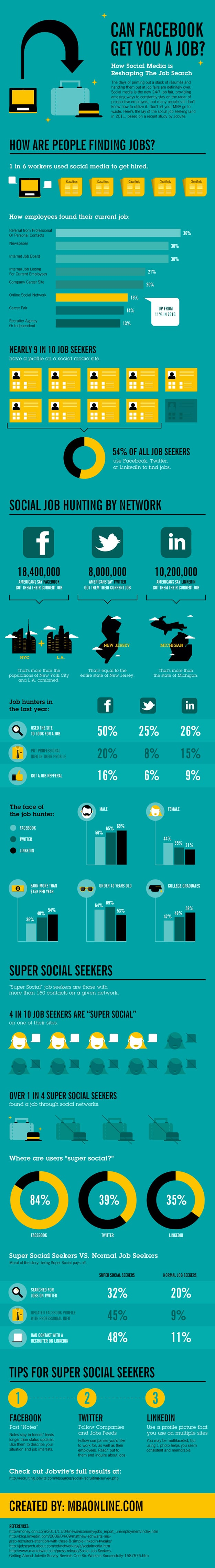 Social Media Job Hunting: Reshaping Our Future [Infographic]