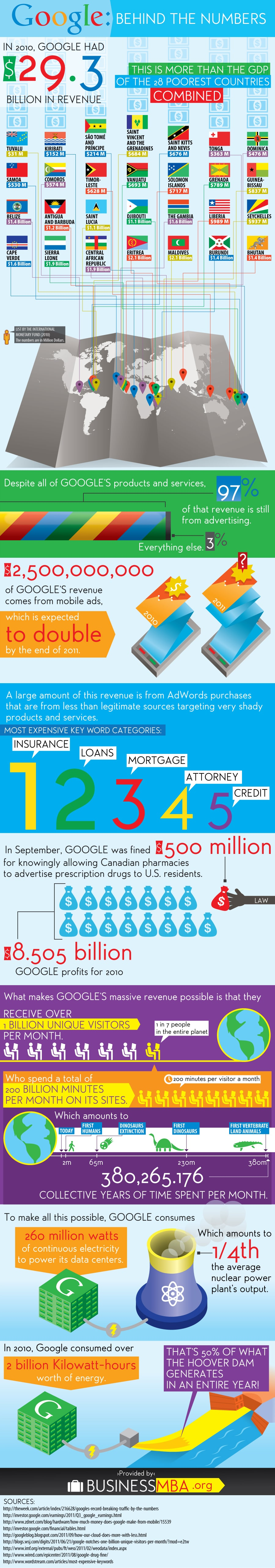 Google Numbers And Facts Infographic