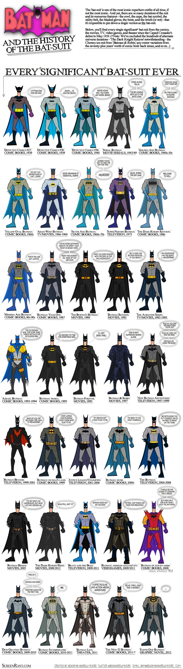 Every Bat Suit Ever Made