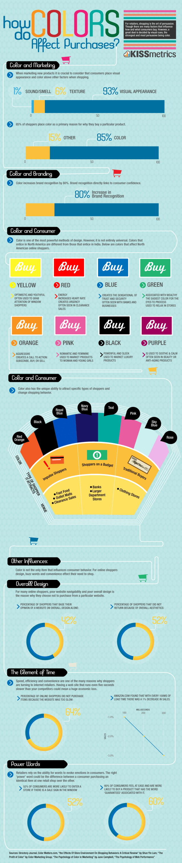 How Colors Affect Our Purchases