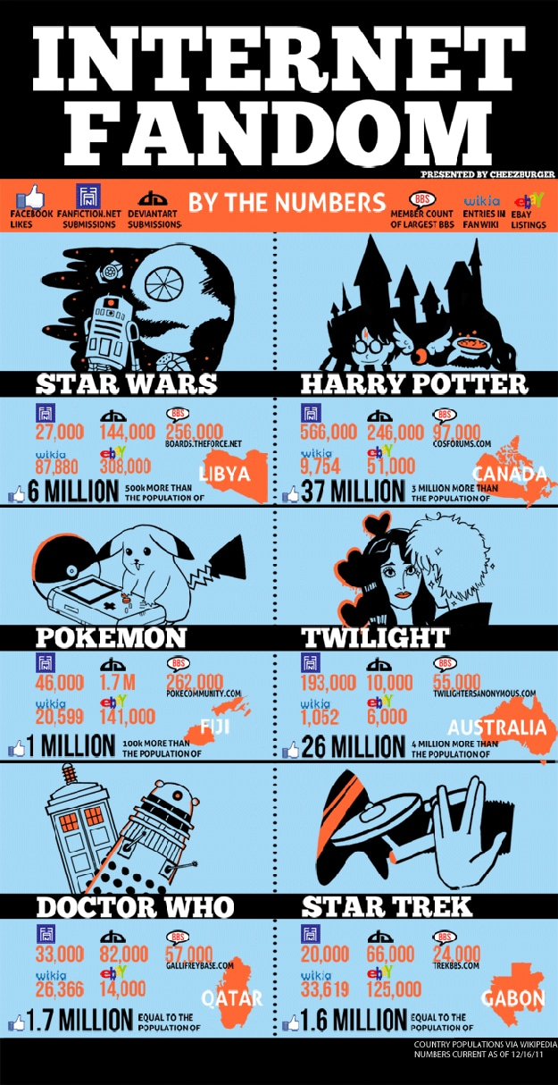 Harry Potter Star Wars Chart