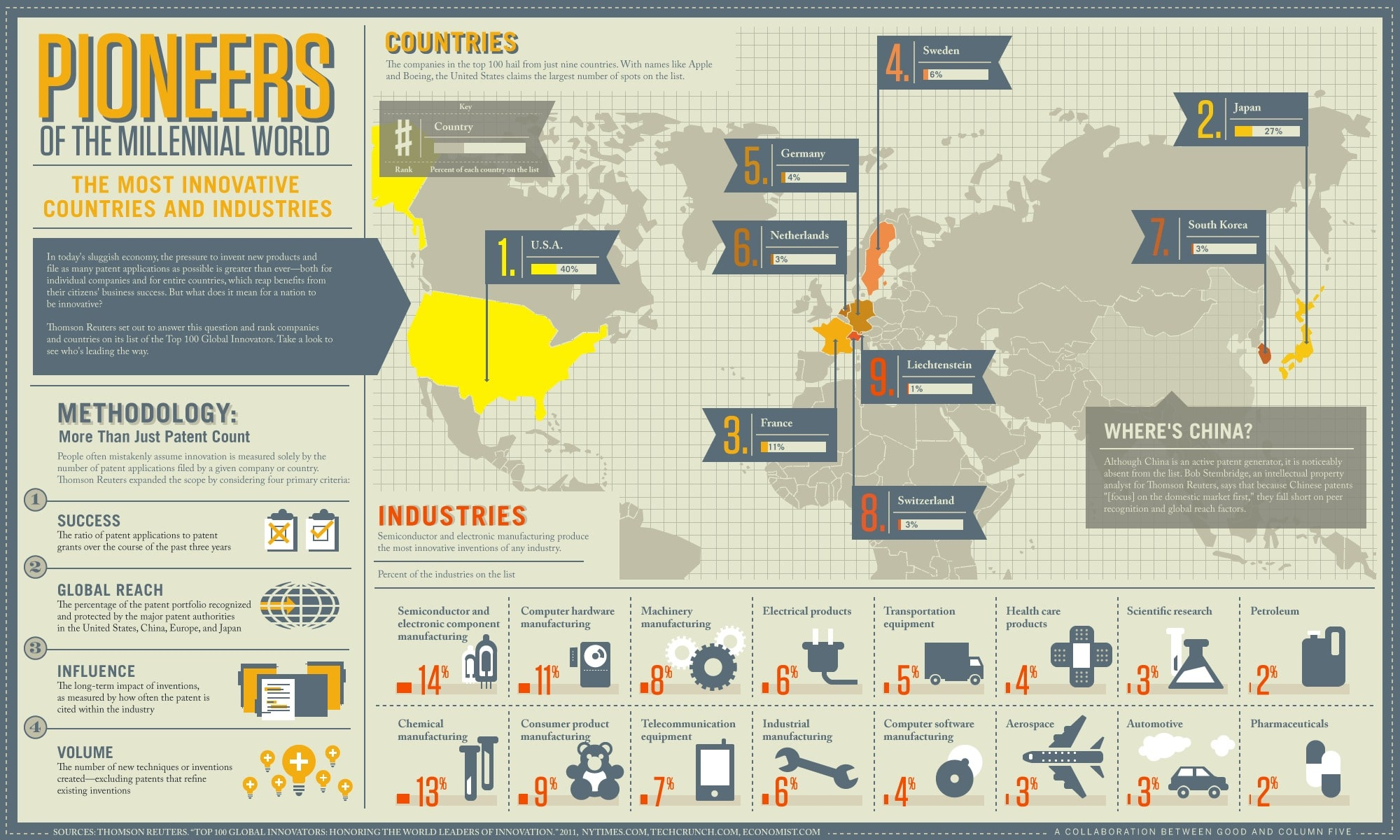 World's Most Innovative Countries [Infographic]