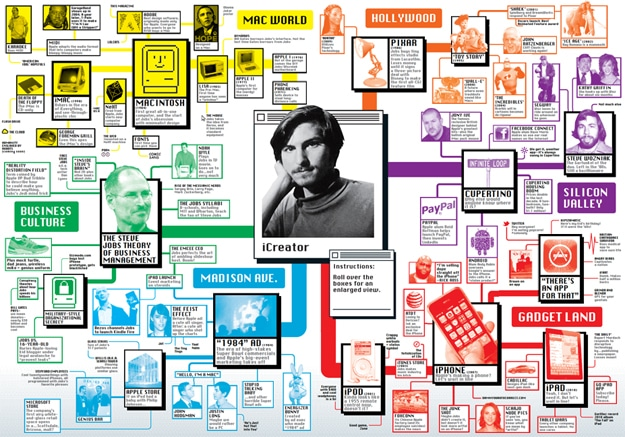 Apple Founder Steve Jobs Infographic