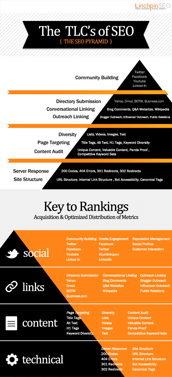 SEO Pyramid: 4 Most Important Keys To Better Ranking [Infographic]