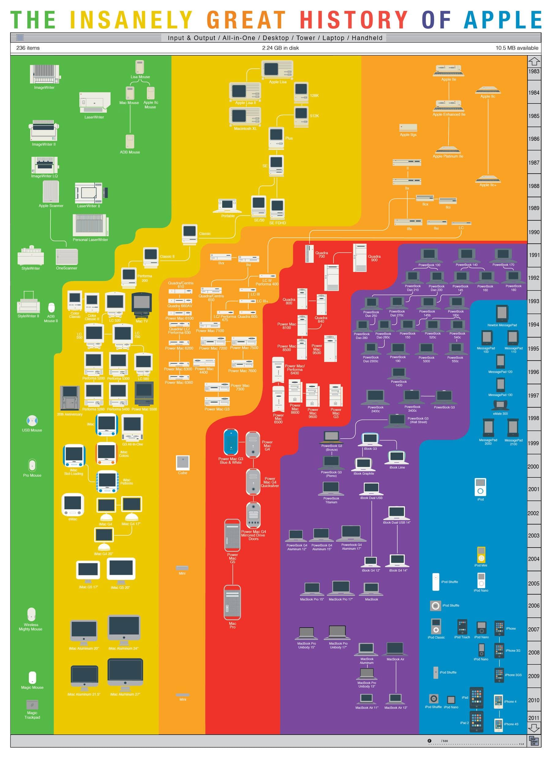 The Insanely Great Visual History Of Apple [Infographic]