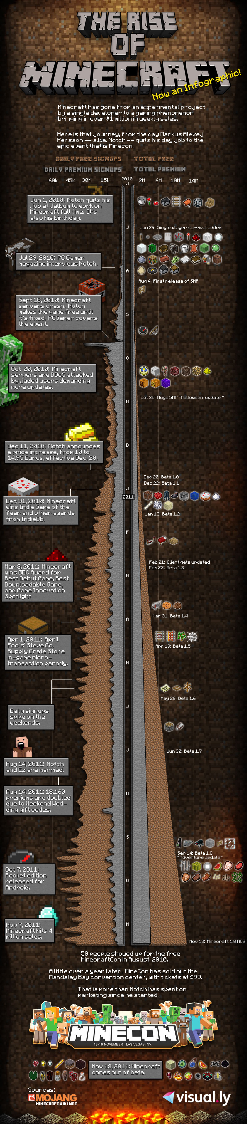 The Rise Of Minecraft [Infographic]