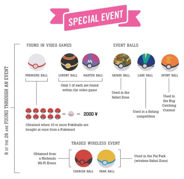Creative Pokemon Pokeball Infographic