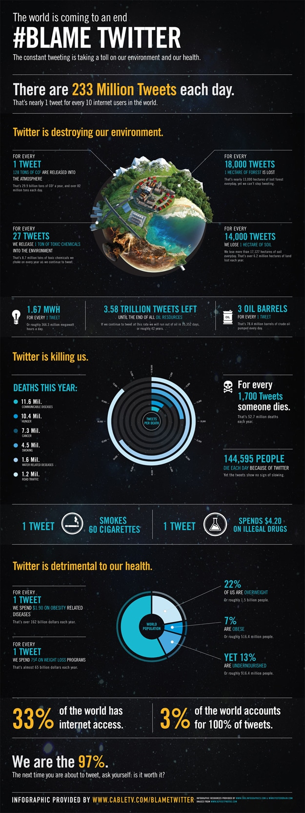 The Twitter Environmental Effect: A Unique Doomsday Infographic