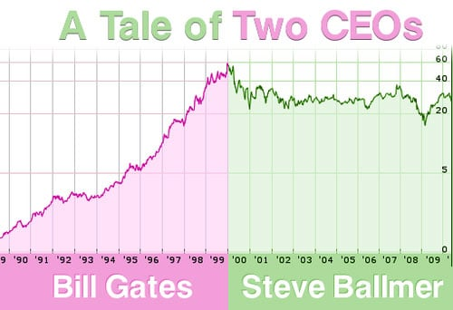 Gates Versus Ballmer Performance