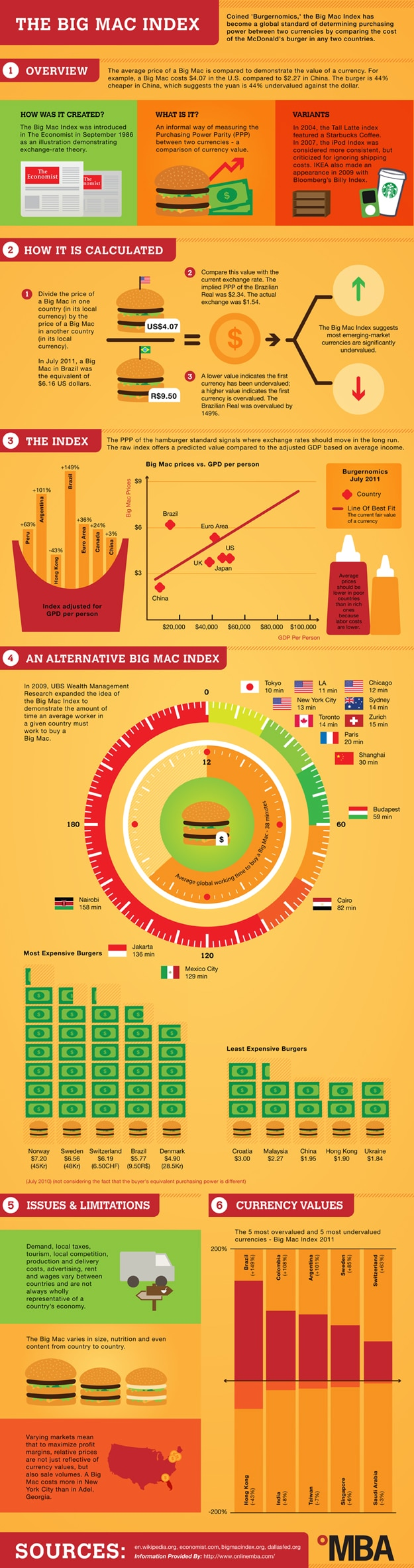 The Current Global Economy Explained With A Big Mac