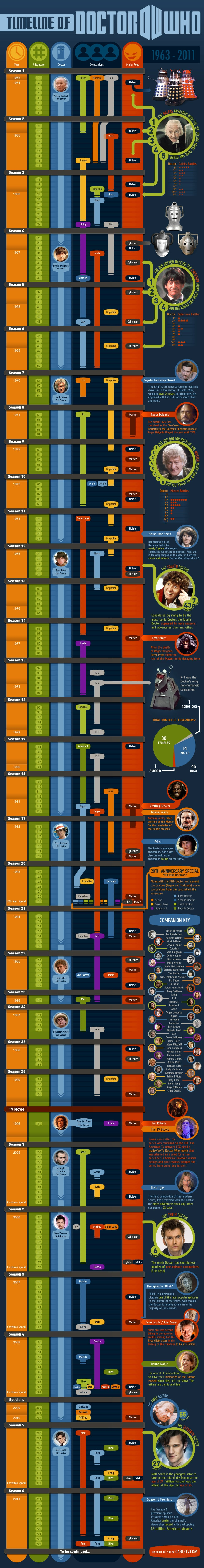 The Complete Timeline Of Doctor Who [Infographic]