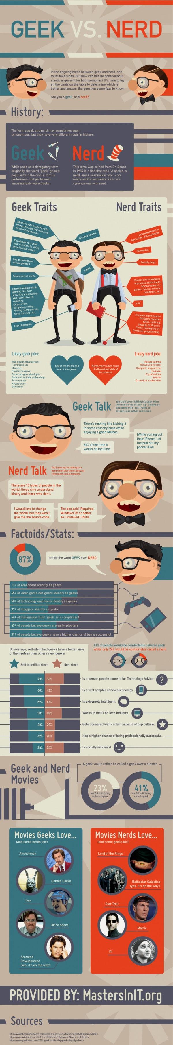 Geek vs. Nerd: Factoids & Stats [Infographic]