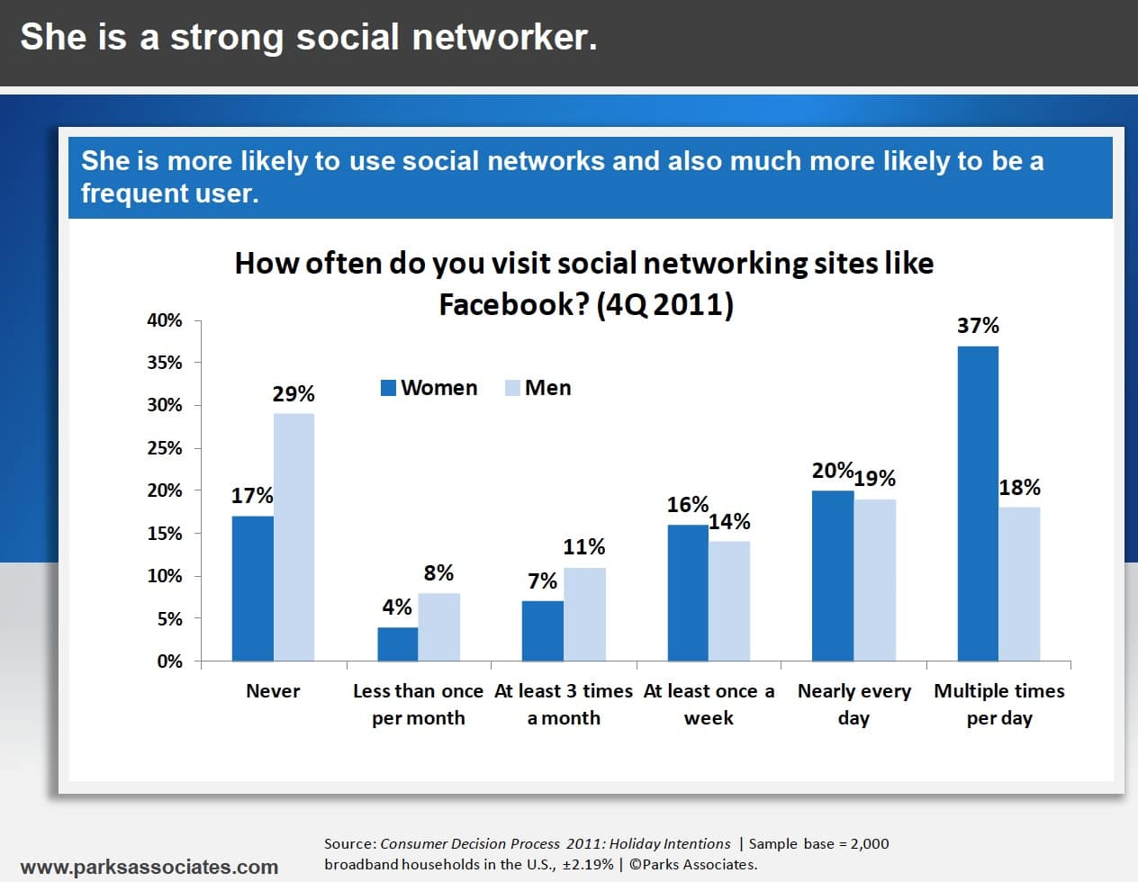 Men vs. Women: Who Uses Social Networking More [Infographic]