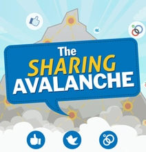 Social Media Sharing: Who Shares Where Online [Infographic]