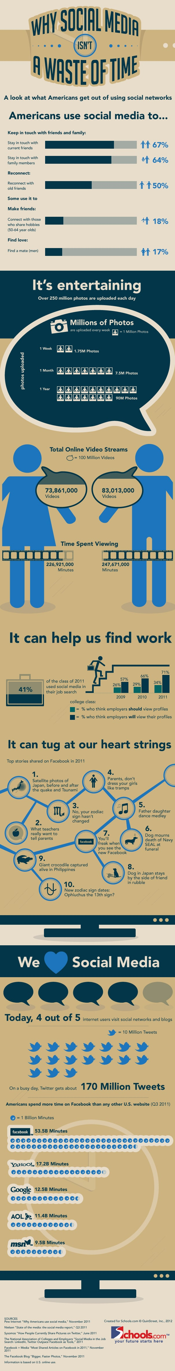 Why Social Media Isn't A Waste Of Time [Infograhic]