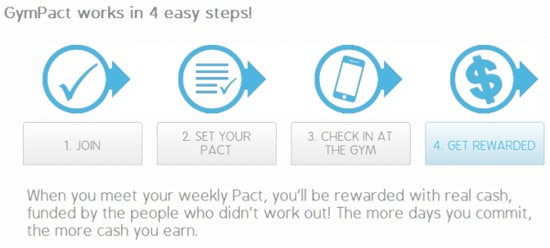 The GymPact iPhone Exercise App