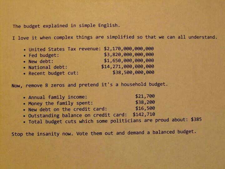 The US National Debt Simplified