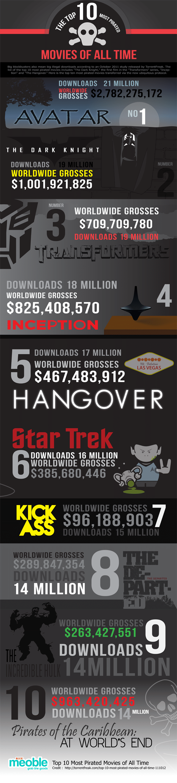 10 Most Pirated Movies Of All Time [Infographic]