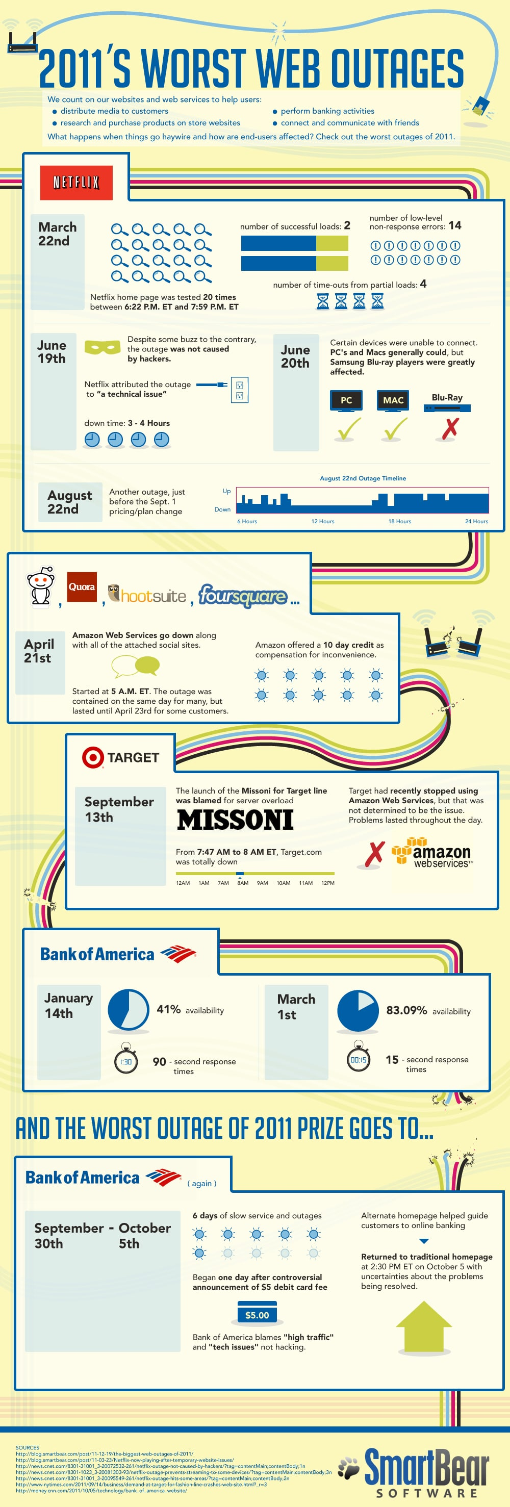 Worst Web Outages In 2011 [Infographic]