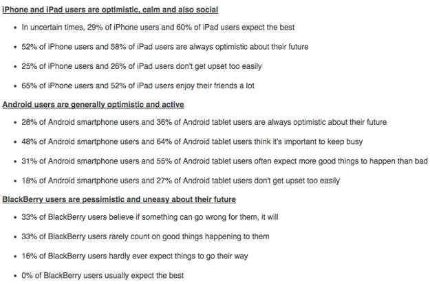 Optimism Pessimism Smartphone Poll