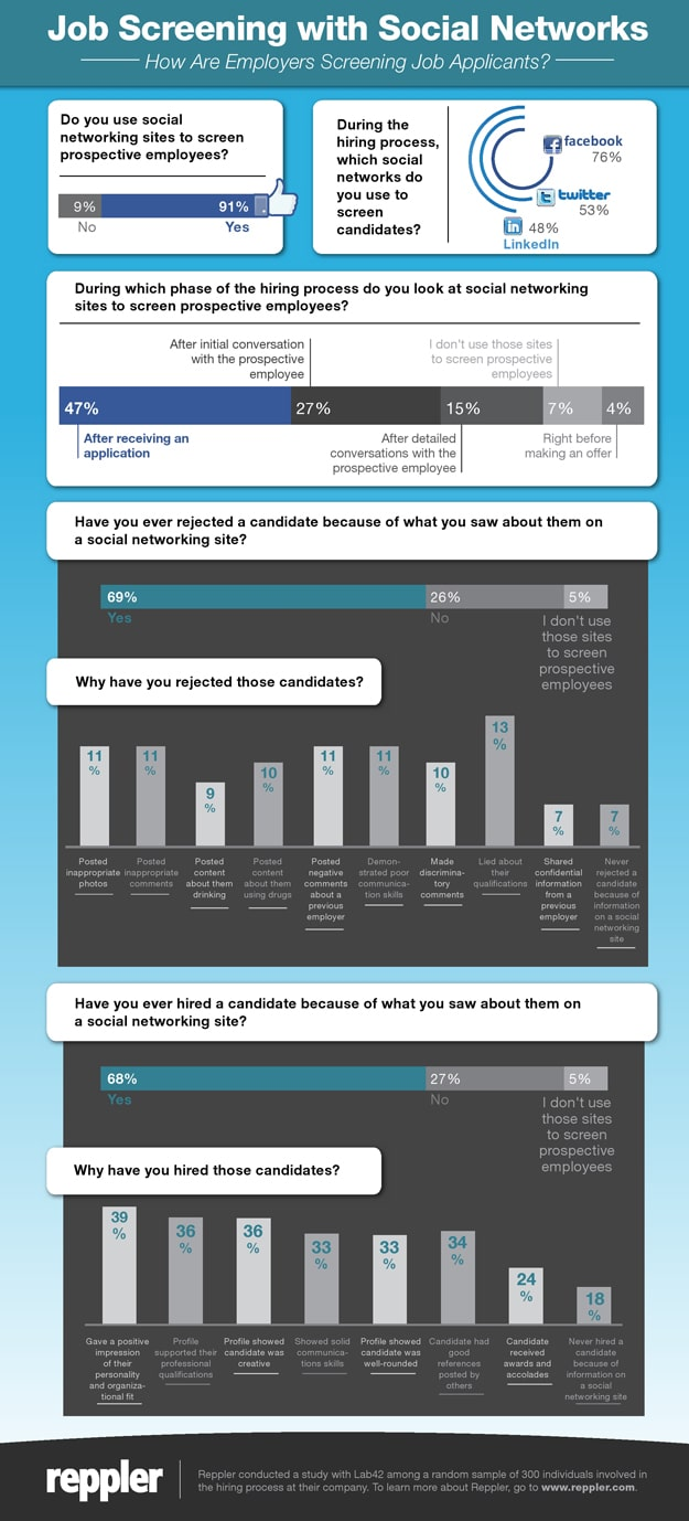 Social Media Background Checks: Modern Day Job Screening [Chart]