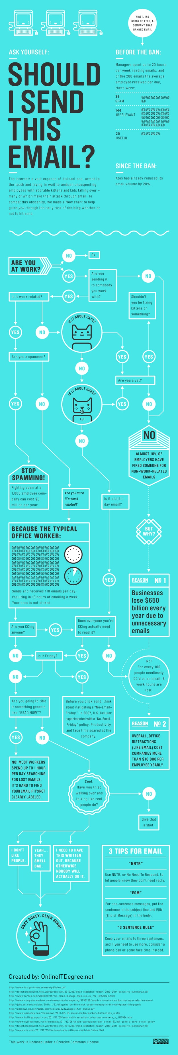 Email Overload: Should You Really Send That Email? [Infographic]