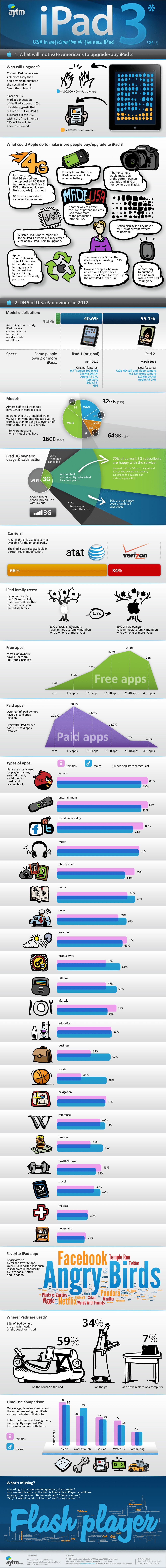 The Anticipation Of The iPad 3 In The U.S. [Infographic]