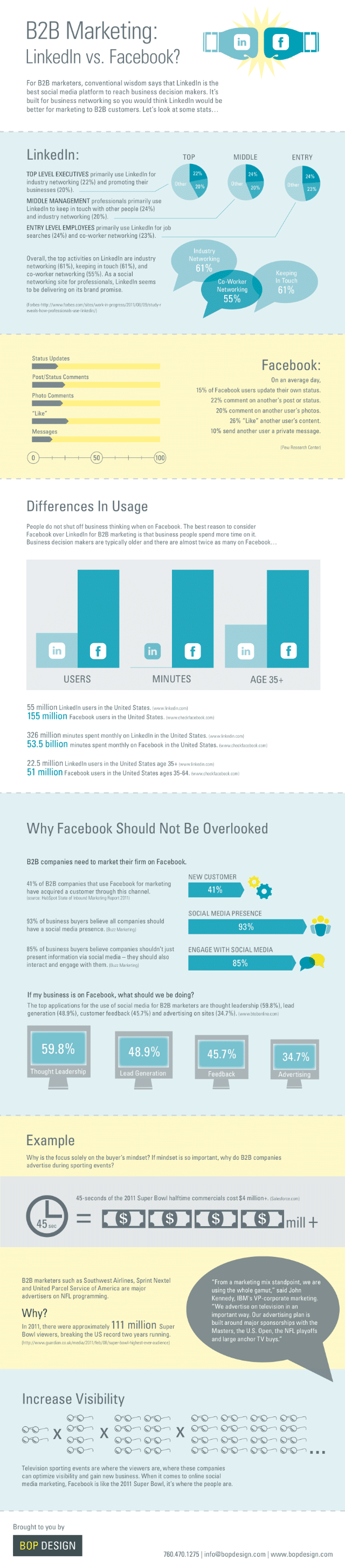 B2B Marketing: Facebook vs. LinkedIn [Infographic]