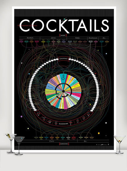 Constitutions Of Classic Cocktails: Epic Drink Mixing Poster [Infographic]