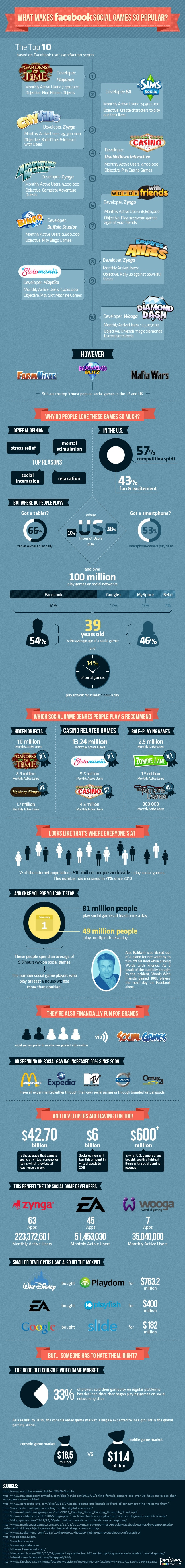Top Social Games & Why They Are So Popular [Infographic]