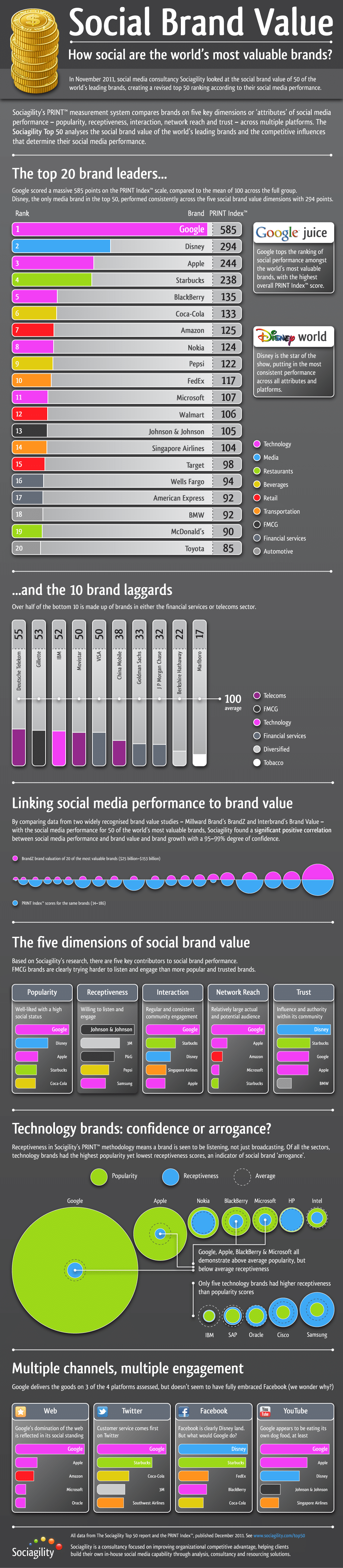 Social Brand Value: Leading Brands Compared [Infographic]