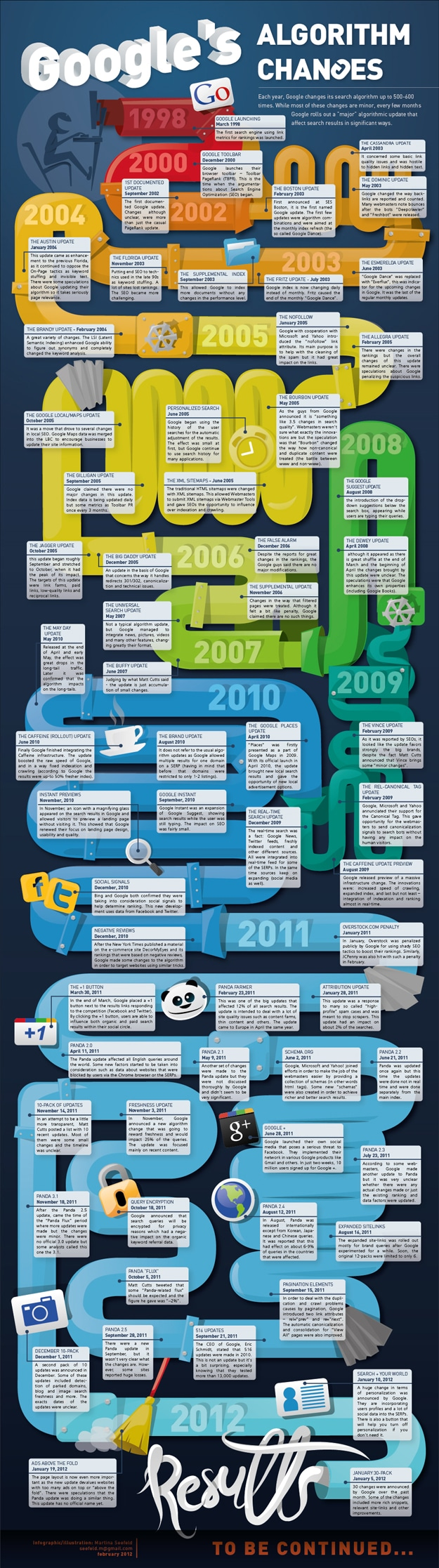 SEO-Googles-Algorithm-Changes-Infographic