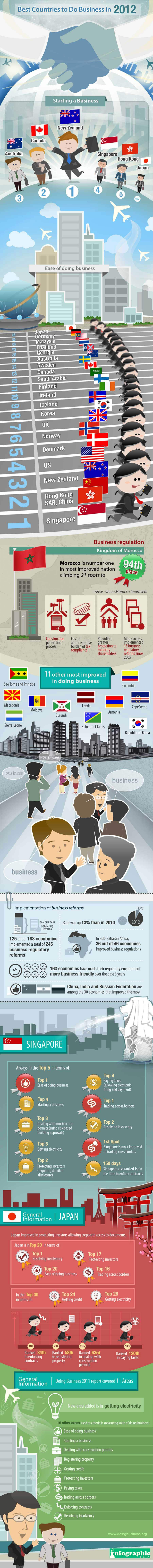 best-business-countries-infographic