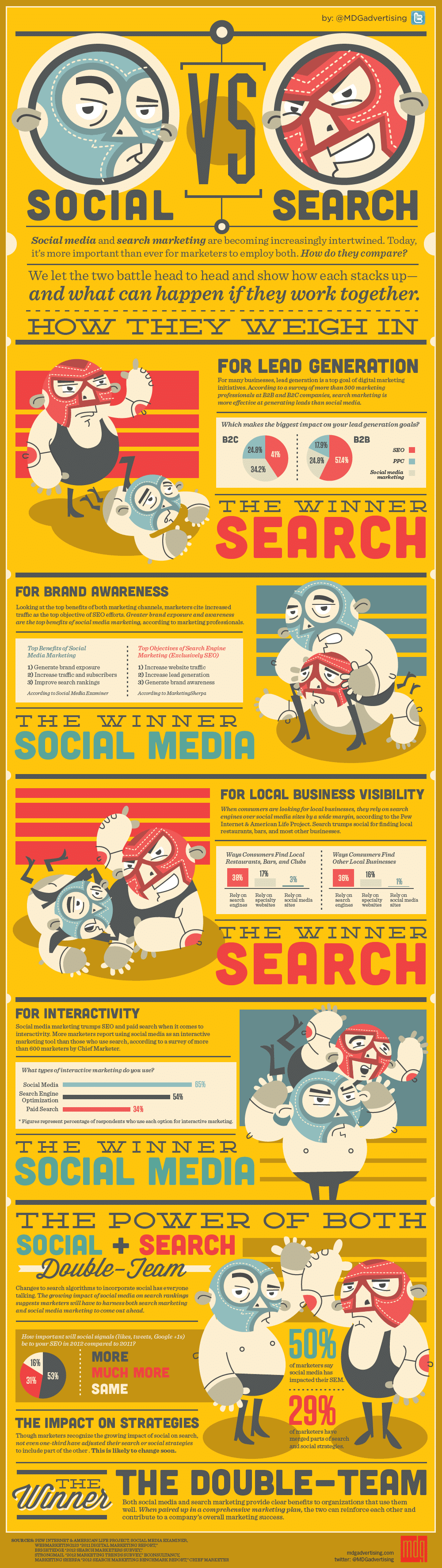 Social vs. Search Marketing: How They Compare [Infographic]