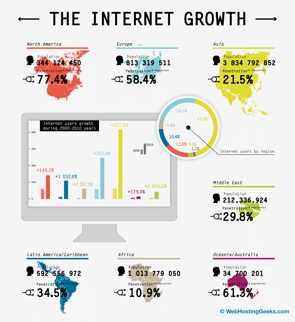 The Growth Of The Internet [Infographic]