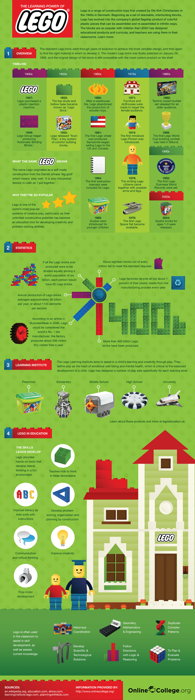 The Learning Power Of Lego [Infographic]