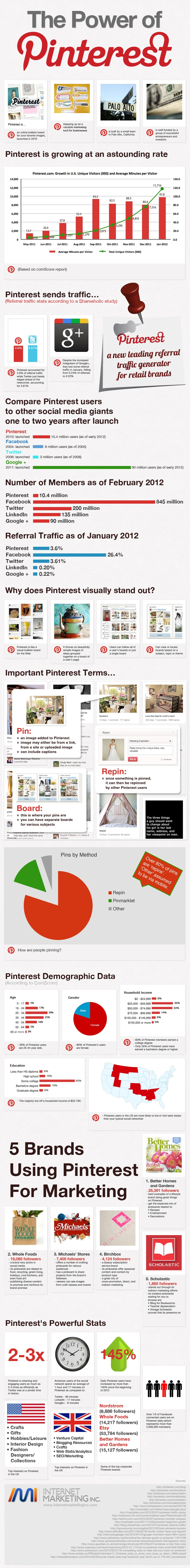 Comparing Pinterest With Facebook & Twitter [Infographic]
