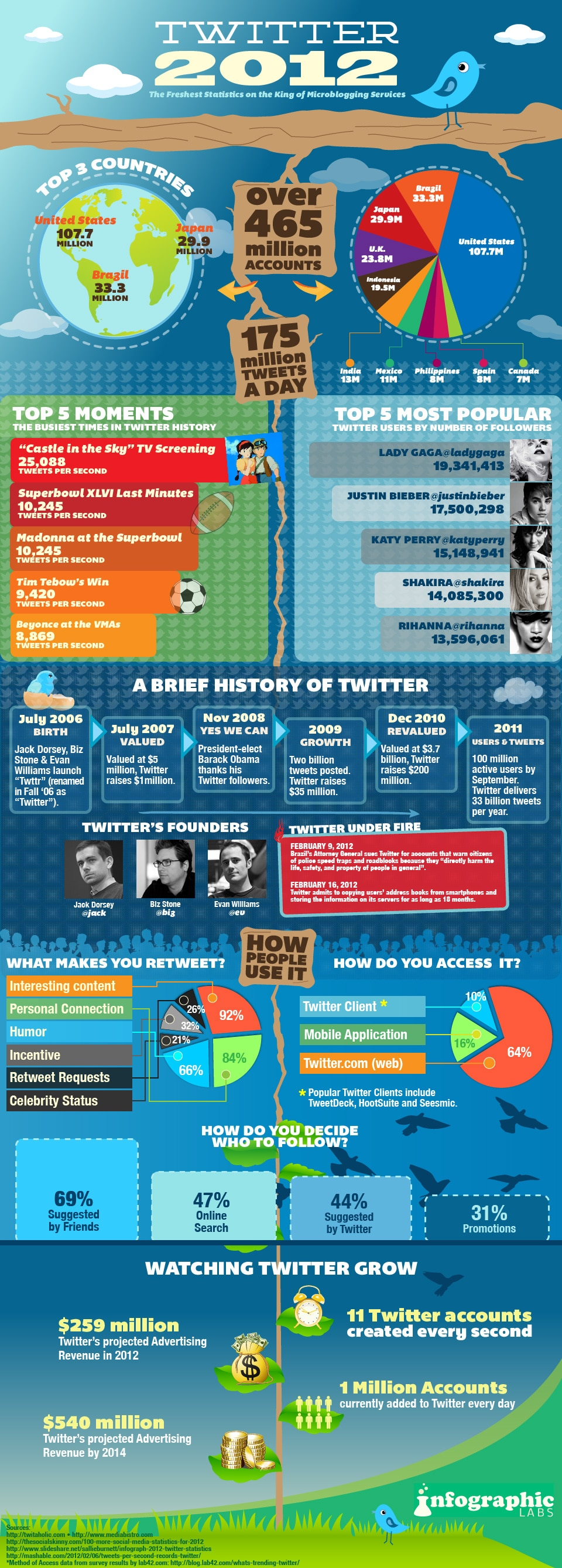 Twitter 2012: The Projected Stats & Facts [Infographic]