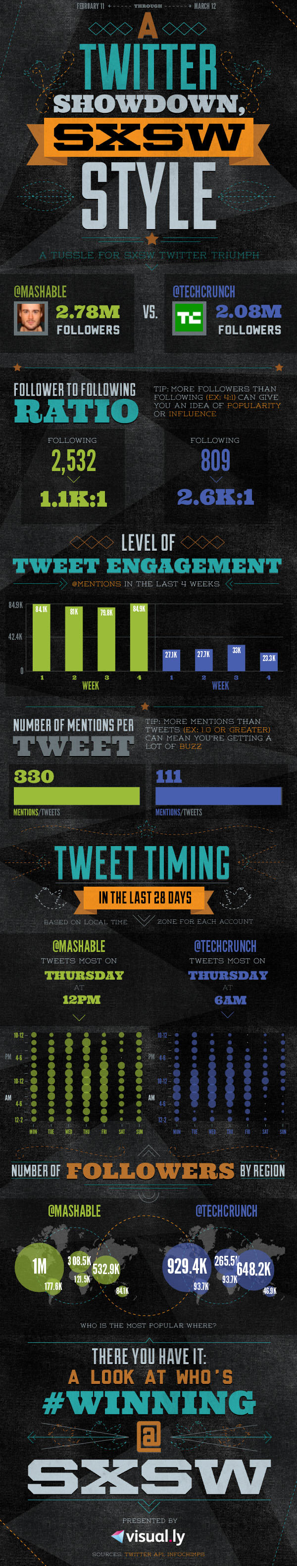 Mashable vs. TechCrunch: Showdown Statistics [Infographic]