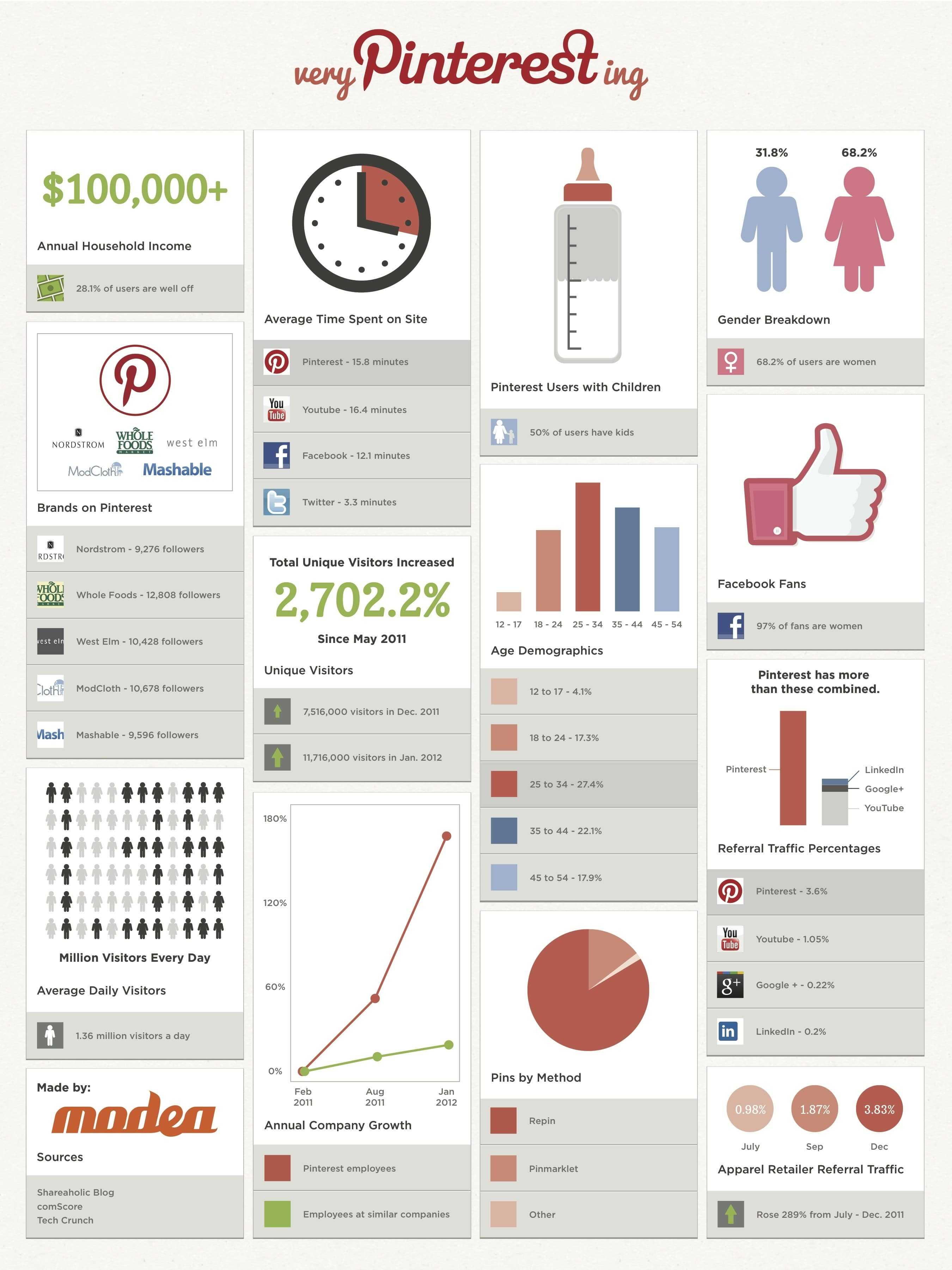 very-pintersting-statistics-infographic
